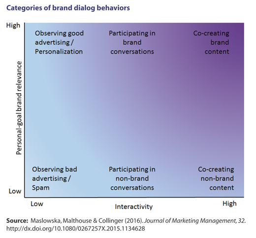Illustration of Categories of Brand Dialog Behaviours