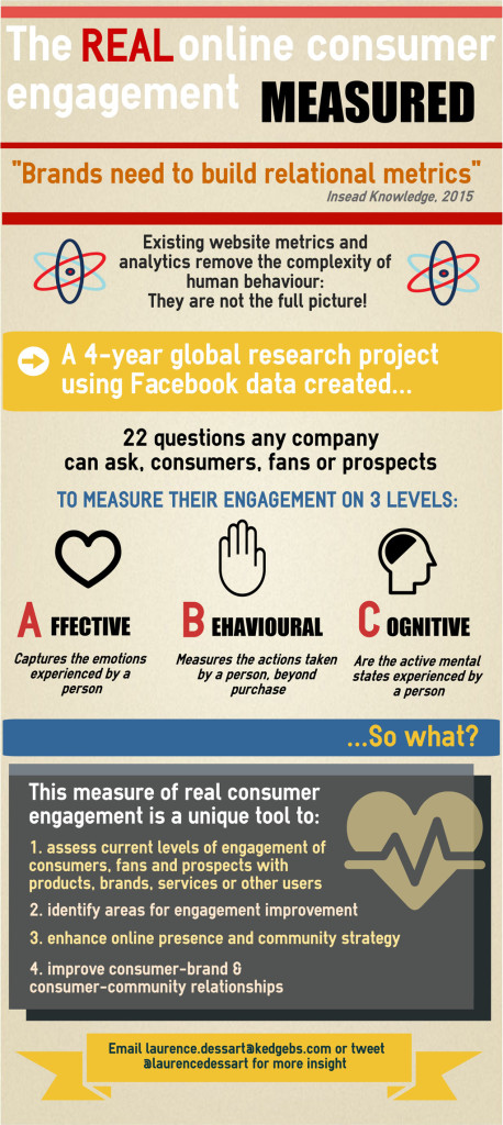 "Infographic: The real online consumer engagement measured ""Brands need to build relationships"" Insead Knowledge, 2015 Existing website metrics and analytics remove the complexity of human behaviour: they are not the full picture! A 4-year global research project using Facebook data created ... 22 questions any company can ask consumers, fans or prospects to measure their engagement on 3 levels: Affective - caputres the emotions experienced by the person. Behavioural - measures the actions taken by a person, beyond purchase. Cognitive - are the active mental states experienced by a person. ... So what? This measure of real consumer engagement is a unique tool to: 1. assess current levels of engagement of consumers, fans and prospects with products, brands, services or other users 2. identify areas for engagement improvement 3. enhance online presence and community strategy 4. improve consumer-brand and consumer-community relationships Email laurence.dessart@kedgebs.com or tweet @laurencedessart for more insight"