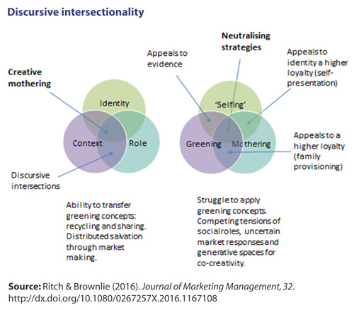 Diagram illustrating Creative Mothering at the intersection of identity, context and role, and Neutralising Strategies at the intersection of 'selfing', greening and mothering