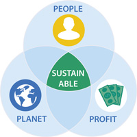 venn diagram of people, planet, profit overlapping with sustainable