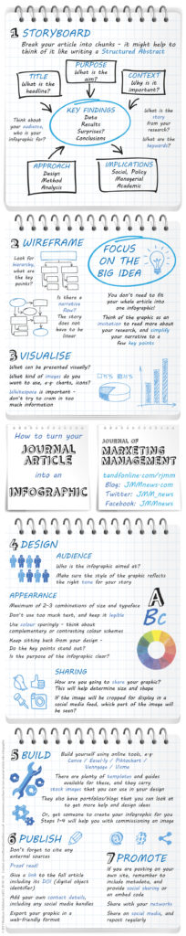 How to turn your Journal Article into an Infographic Journal of Marketing Management tandfonline.com/rjmm Blog: JMMnews.com Twitter: JMM_news Facebook: JMMnews 1 STORYBOARD Break your article into chunks - it might help to think of it like writing a Structured Abstract TITLE: What is the headline? PURPOSE: What is the aim? CONTEXT: Why is it important? APPROACH: Design, Method, Analysis KEY FINDINGS: Data, Results, Surprises? Conclusions IMPLICATIONS: Social, Policy, Managerial, Academic What is the story from your research? What are the keywords? Think about your audience, who is your infographic for? 2 WIREFRAME Look for hierarchy, what are the key points? Is there a narrative flow? The story does not have to be linear FOCUS ON THE BIG IDEA You don't need to fit your whole article into one infographic! Think of the graphic as an invitation to read more about your research, and simplify your narrative to a few key points 3 VISUALISE What can be presented visually? What kind of images do you want to use, e.g. charts, icons? Whitespace is important - don't try to cram in too much information 4 DESIGN AUDIENCE Who is the infographic aimed at? Make sure the style of the graphic reflects the right tone for your story APPEARANCE Maximum of 2-3 combinations of size and typeface Don't use too much text, and keep it legible Use colour sparingly - think about complementary or contrasting colour schemes Keep sitting back from your design - Do the key points stand out? Is the purpose of the infographic clear? SHARING How are you going to share your graphic? This will help determine size and shape If the image will be cropped for display in a social media feed, which part of the image will be seen? 5 BUILD Build yourself using online tools, e.g. Canva / Easel.ly / Piktochart / Venngage / Visme There are plenty of templates and guides available for these, and they carry stock images that you can use in your design They also have portfolios/blogs that you can look at to get more help and design ideas Or, ask someone to create your infographic for you Steps 1-4 will help you with commissioning an image 6 PUBLISH Don't forget to cite any external sources Proof read! Give a link to the full article including its DOI (digital object identifier) Add your own contact details, including any social media handles Export your graphic in a web-friendly format 7 PROMOTE If you are posting on your own site, remember to include metadata, and provide social sharing or an embed code Share with your networks Share on social media, and repost regularly © 2017 Westburn Publishers Ltd CC-BY-NC-SA Contact: rjmmeditorial@westburn.co.uk www.jmmnews.com/how-to-turn-journal-article-into-infographic