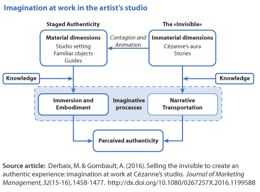 Figure: Imagination at work in the artist's studio. 2 streams, linked by 'Contagion and Animation': 'Staged Authenticity': Material dimensions (Studio setting, Familiar objects, Guides) plus Knowledge, leads to Immersion and Embodiment (an imaginative process) 'The «Invisible'»: Immaterial dimensions (Cézannes aura, Stories) plus Knowledge, leads to Narrative Transportation (an imaginative process) The 2 streams combine into 'Perceived Authenticity'.