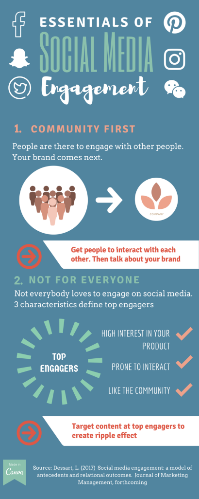 Essentials of Social Media Engagement 1. Community First People are there to engage with other people, your brand comes next. Get people to interact with each other. Then talk about your brand. 2. Not for Everyone Not everybody loves to engage on social media/ 3 characteristics that define top engagers. High interest in your product Prone to interact Like the community Target content at top engagers to create a ripple effect. Source: Dessart, L. (2017) Social media engagement: a model of antecedents and relational outcomes. Journal of Marketing Management.