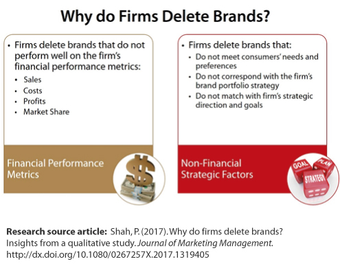 Figure: Why do firms delete brands? Box 1 Financial Performance Metrics: Firms delete brands that do not perform well on the firm's financial performance metrics: sales; costs; profits; market share. Box 2 Non-Financial Strategic Factors: Firms delete brands that: Do not meet consumer's needs and preferences; Do not correspond with the firm's brand portfolio strategy; Do not match with firm's strategic direction and goals. Research source article: Shah, P. (2017). Why do firms delete brands? Insights from a qualitative study. Journal of Marketing Management. http://dx.doi.org/10.1080/0267257X.2017.1319405