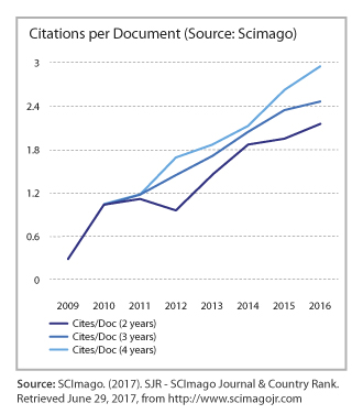 Graph showing cites per document data from Scimago since 2009