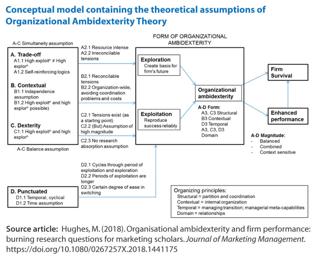 Conceptual model containing the theoretical assumptions of organizational ambidexterity theory