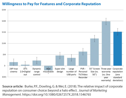 Willingness to pay for features and corporate reputation