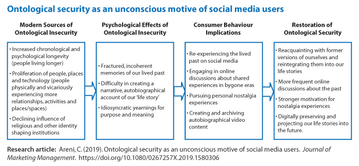 Figure: Ontological security as an unconscious motive of social media users